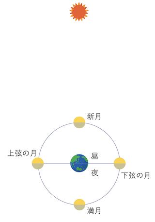 【新月の願い事】太陽と月と地球、満月新月